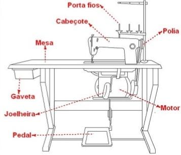 Acessórios para Maquinas Industriais